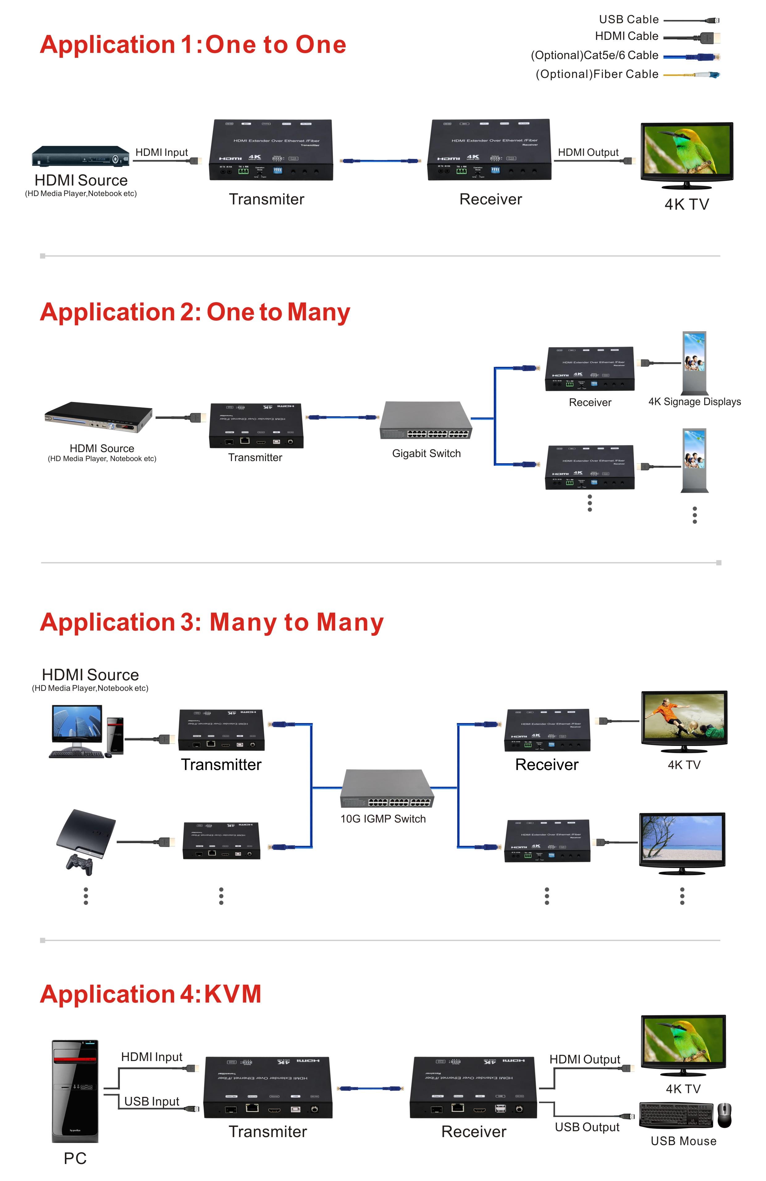 4k hdmi usb kvm extender over ip fiber hdmi over cat5e wiring diagram usb over ethernet wiring diagram
