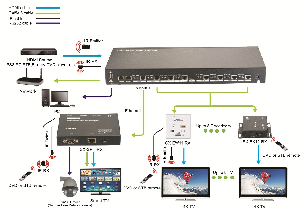 5608a11d1b82d 100m 1x8 hdbaset splitter , ethernet, rs232, bi direction ir, cec hdbaset wiring diagram at edmiracle.co