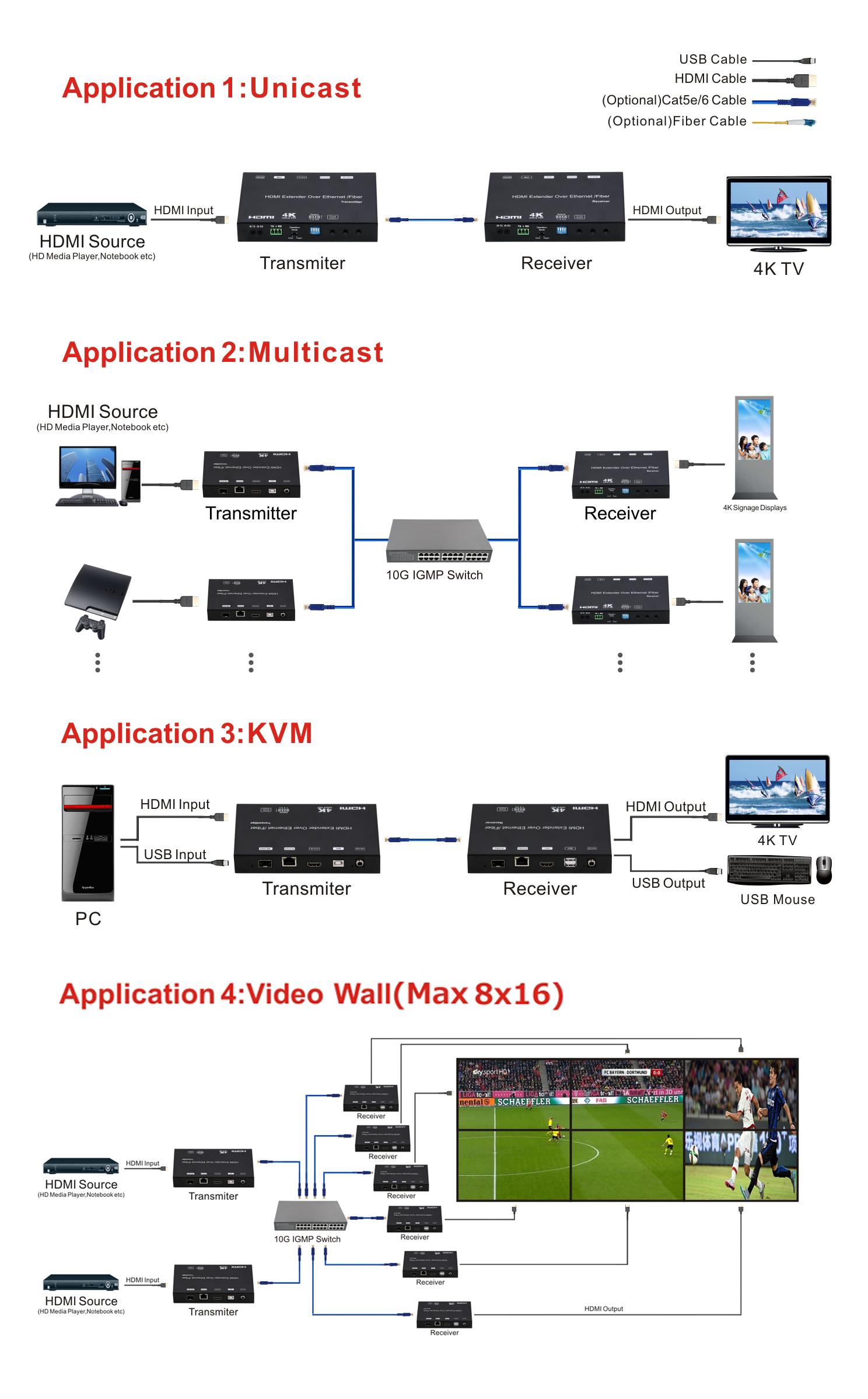 4K HDMI USB KVM Extender over IP Fiber with POE