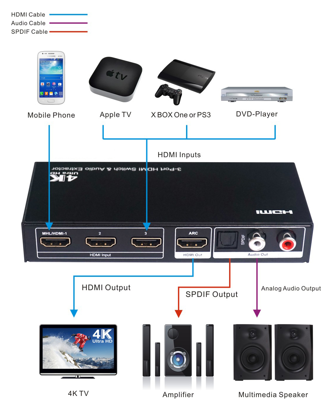 3x1 hdmi switch with audio extraction support ultra hd 4k. Black Bedroom Furniture Sets. Home Design Ideas