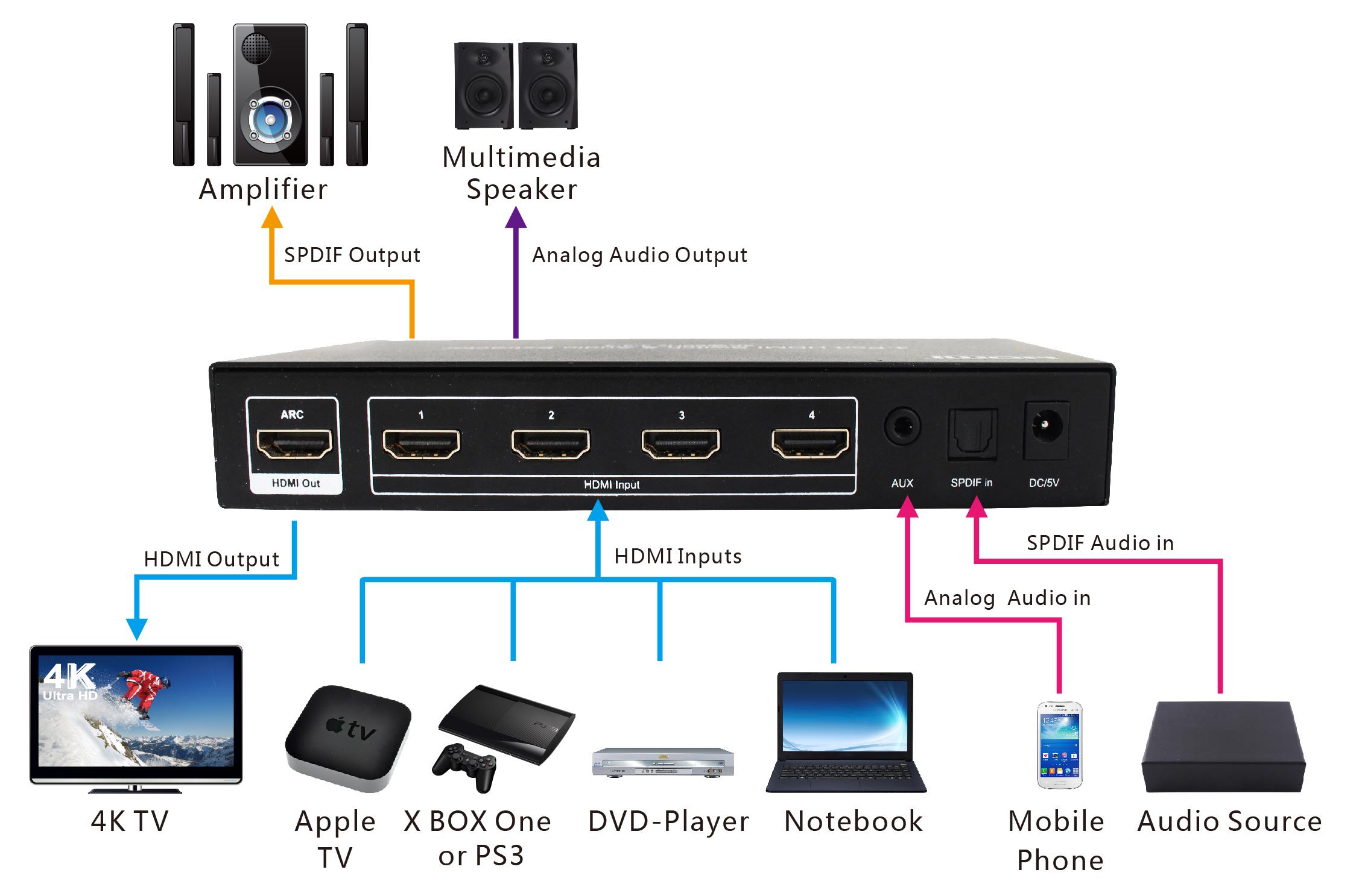 4x1 hdmi 2 0 switch 4k 60hz yuv4 4 4 18gbps support arc. Black Bedroom Furniture Sets. Home Design Ideas