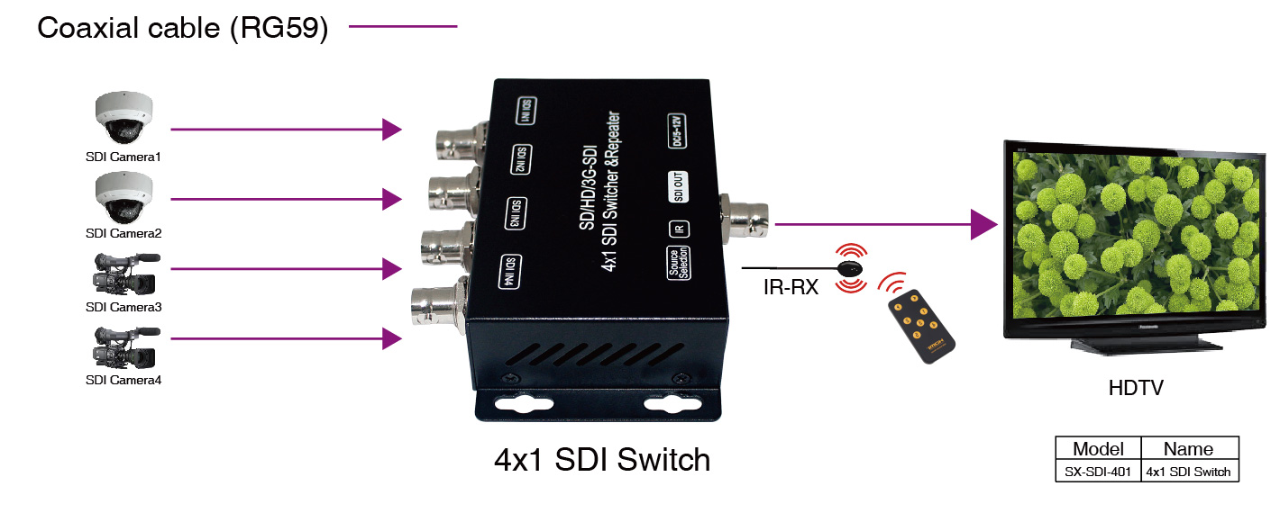 4x1 Sdi Switcher  U0026 Repeater