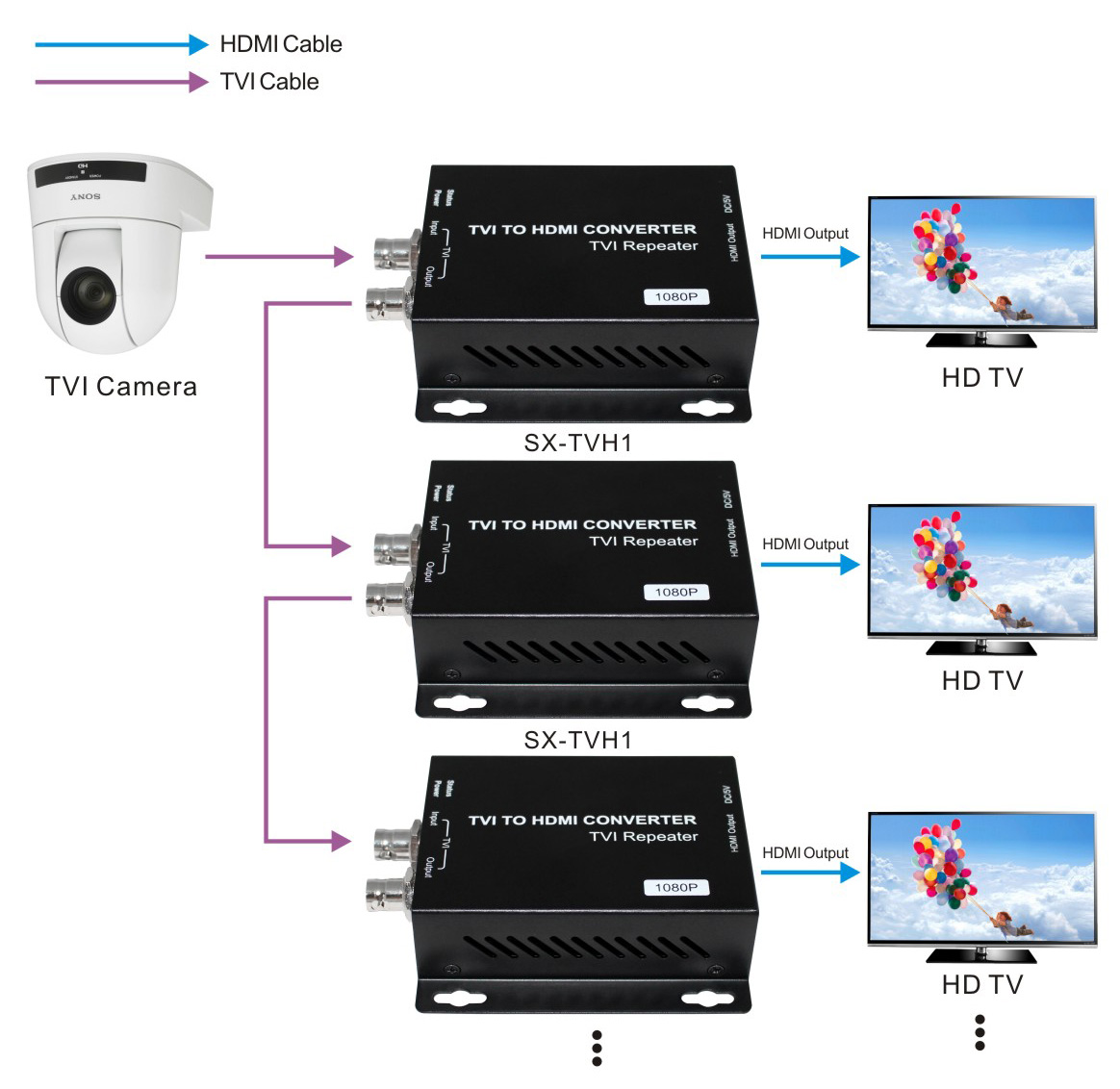 Tvi To Hdmi Converter With 1xlooping Tvi Output