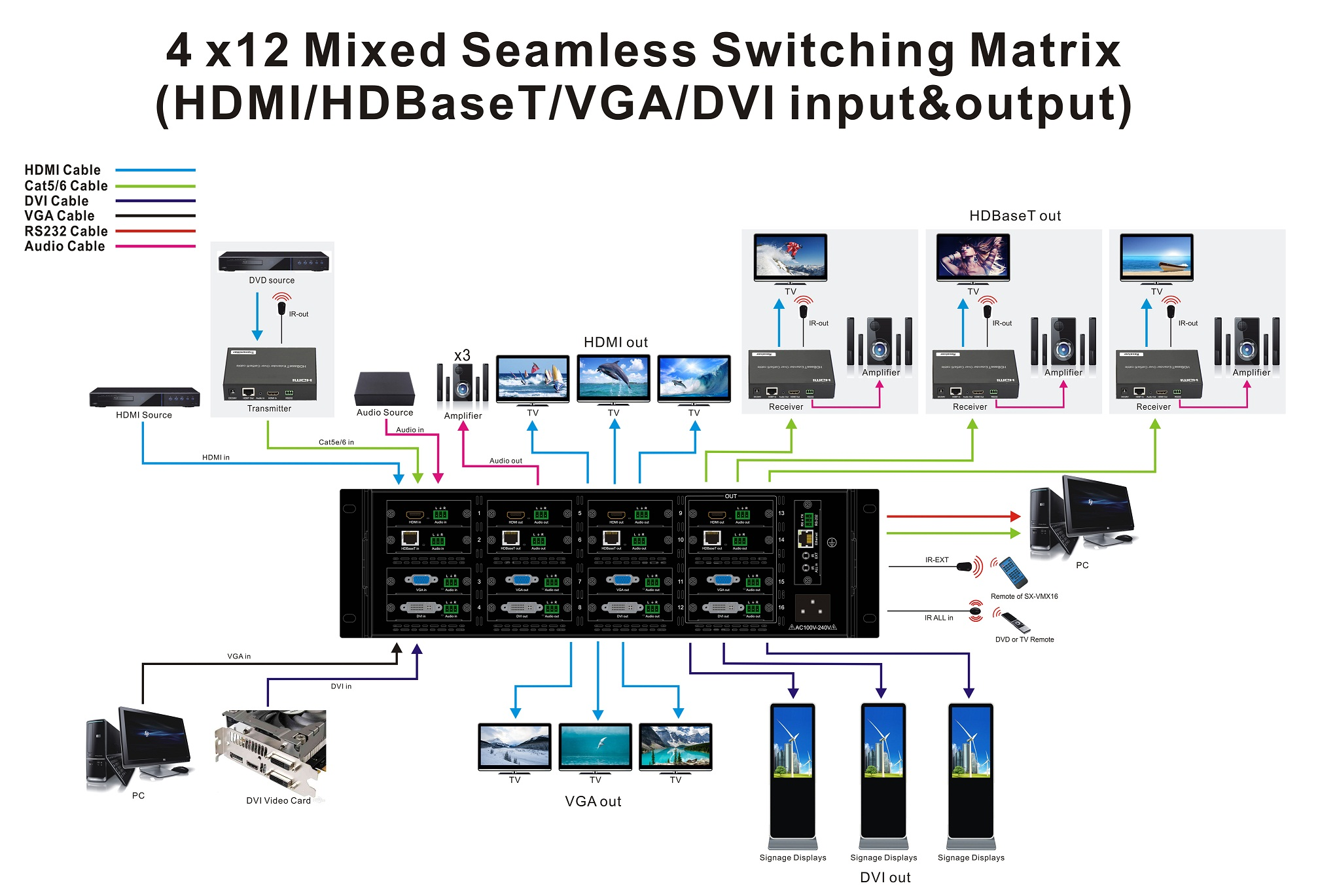 Flexible Modular Seamless Switching Matrix 1 in 15 out 12